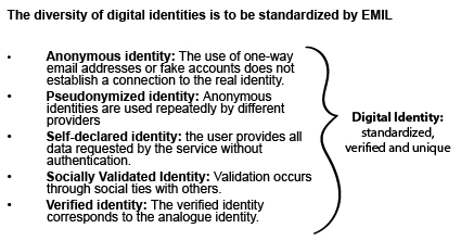 The diversity of digital identities is to be standardized by EMIL